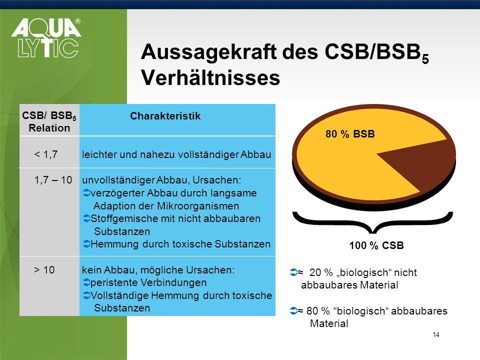 14 Aussagekraft des CSB/BSB 5 Verhältnisses Charakteristik < 1,7 leichter und nahezu vollständiger Abbau 1,7 – 10unvollständiger Abbau, Ursachen: verz