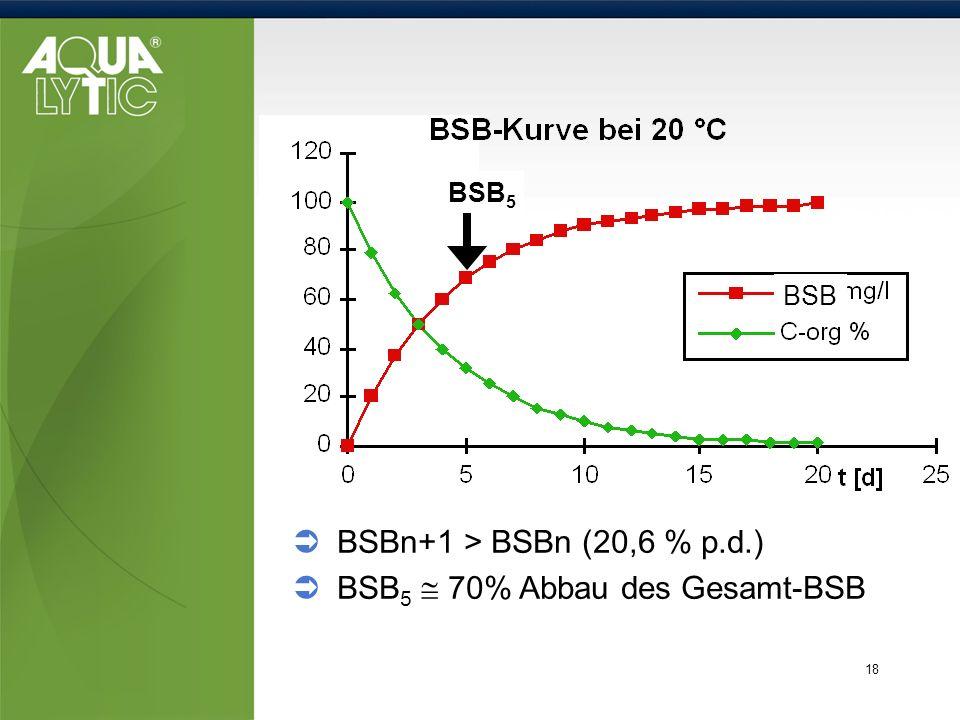 18 BOD 5 BSBn+1 > BSBn (20,6 % p.d.) BSB 5 70% Abbau des Gesamt-BSB BSB BSB 5