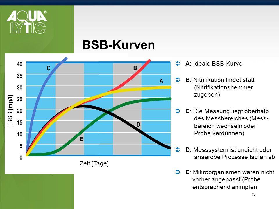19 BSB-Kurven A: Ideale BSB-Kurve B: Nitrifikation findet statt (Nitrifikationshemmer zugeben) C: Die Messung liegt oberhalb des Messbereiches (Mess-