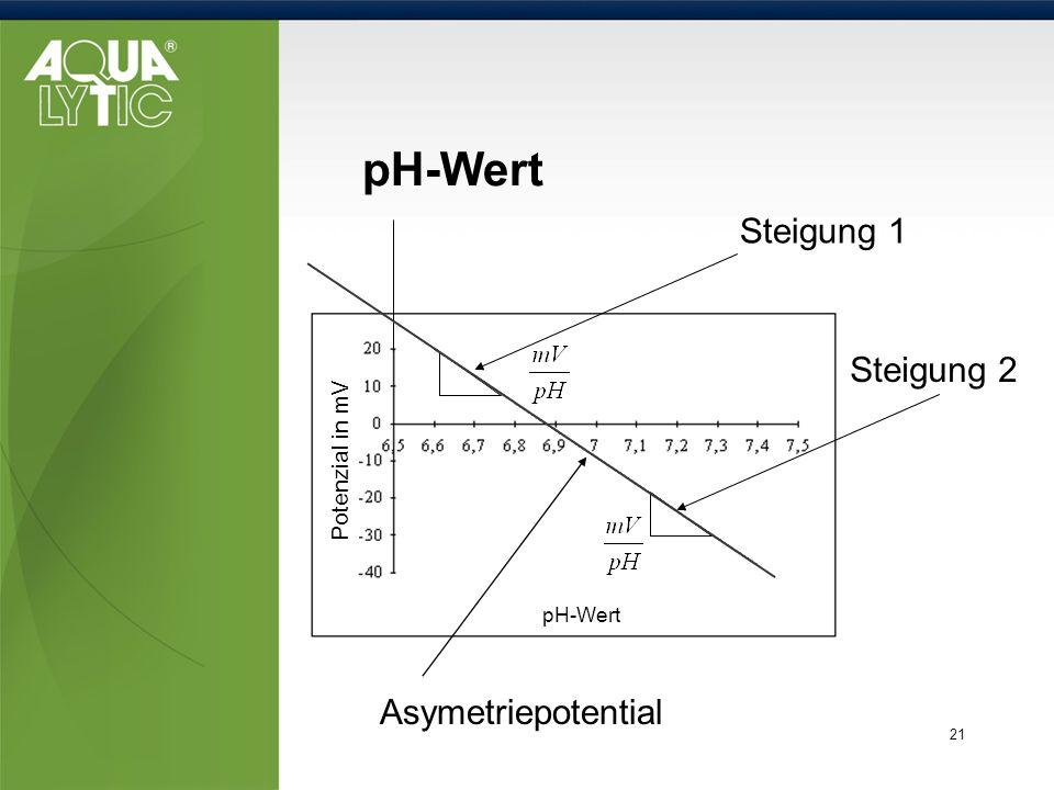 21 pH-Wert Steigung 2 Asymetriepotential Steigung 1 pH-Wert Potenzial in mV