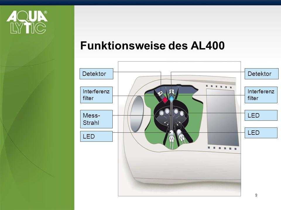 9 Funktionsweise des AL400 Detektor LED Interferenz filter Mess- Strahl Interferenz filter