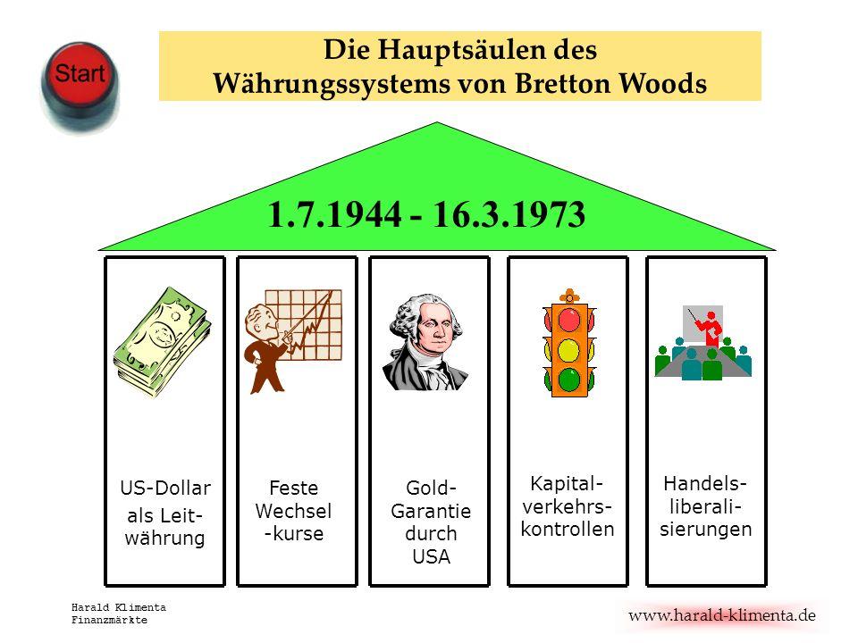 www.harald-klimenta.de Harald Klimenta Finanzmärkte Die Hauptsäulen des Währungssystems von Bretton Woods US-Dollar als Leit- währung Feste Wechsel -k