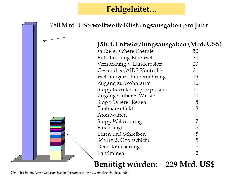 www.harald-klimenta.de Harald Klimenta Finanzmärkte Benötigt würden:229 Mrd. US$ 780 Mrd. US$ weltweite Rüstungsausgaben pro Jahr Fehlgeleitet… Quelle