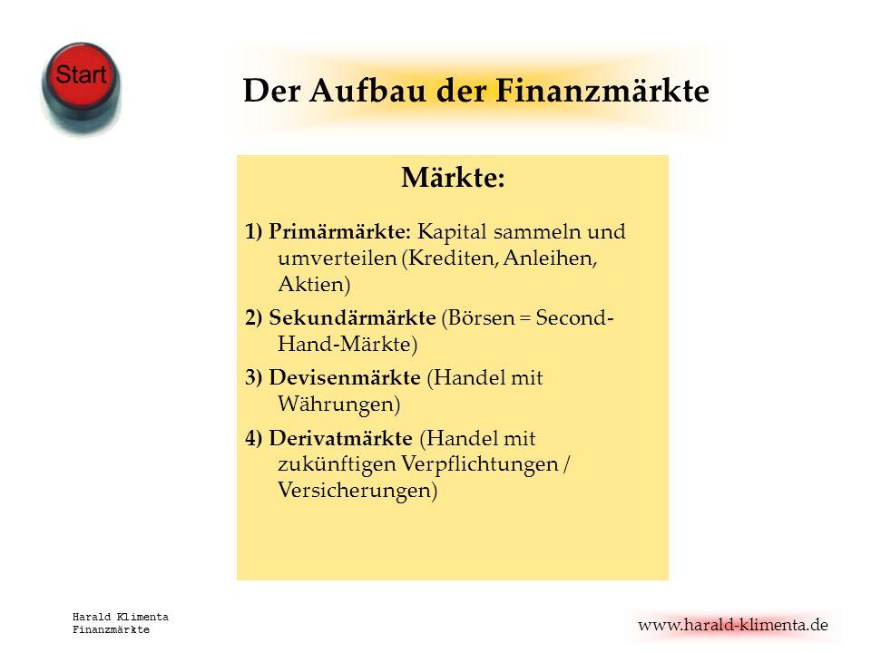 www.harald-klimenta.de Harald Klimenta Finanzmärkte Märkte: 1) Primärmärkte: Kapital sammeln und umverteilen (Krediten, Anleihen, Aktien) 2) Sekundärm