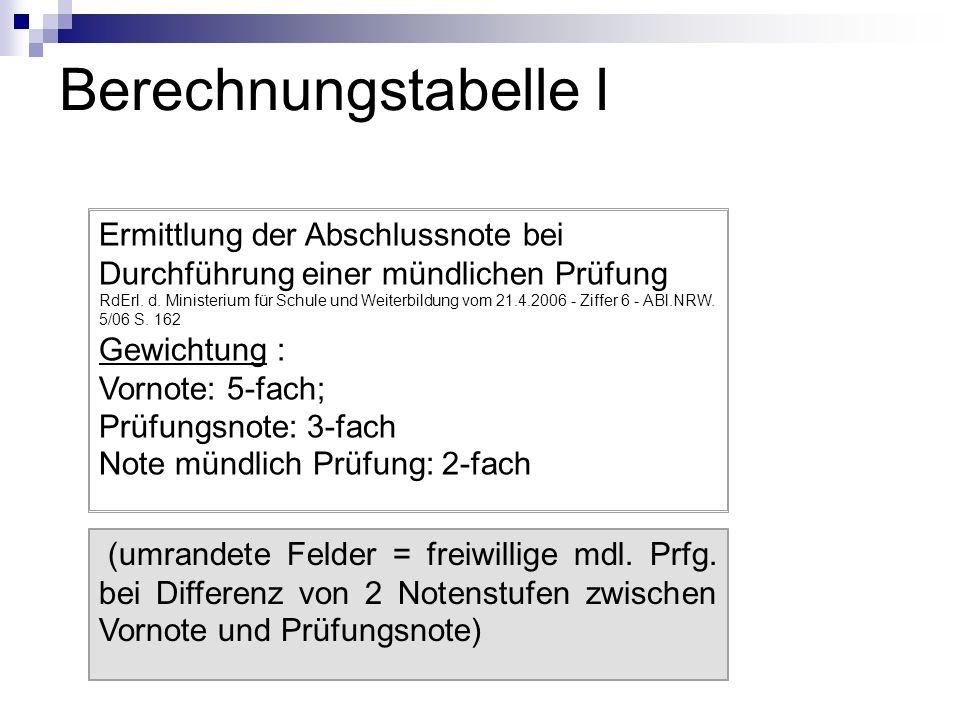 Berechnungstabelle I Ermittlung der Abschlussnote bei Durchführung einer mündlichen Prüfung RdErl. d. Ministerium für Schule und Weiterbildung vom 21.
