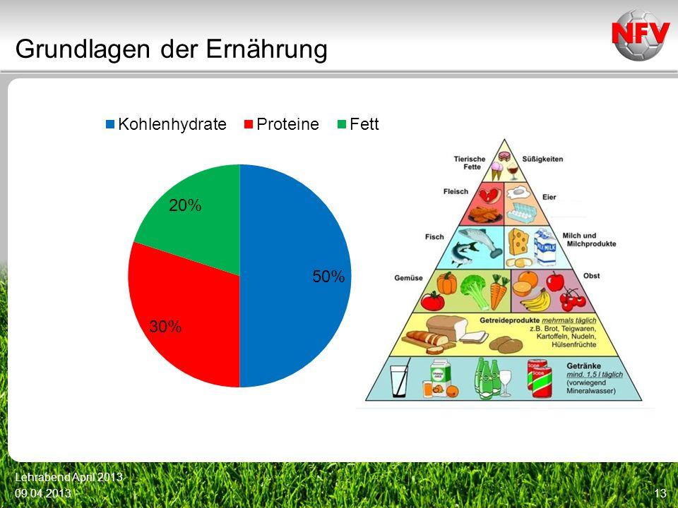 Grundlagen der Ernährung 09.04.2013 Lehrabend April 2013 13