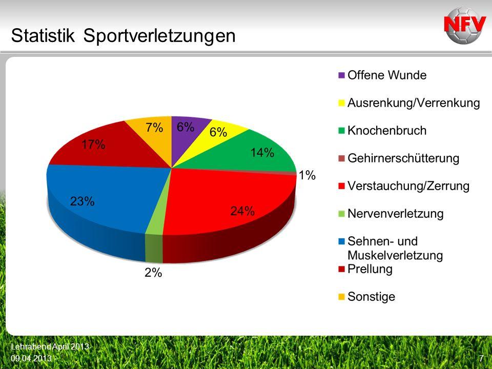 Statistik Sportverletzungen 09.04.2013 Lehrabend April 2013 7