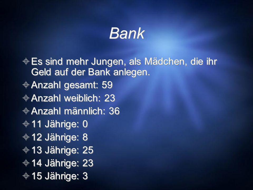 Bank Es sind mehr Jungen, als Mädchen, die ihr Geld auf der Bank anlegen. Anzahl gesamt: 59 Anzahl weiblich: 23 Anzahl männlich: 36 11 Jährige: 0 12 J