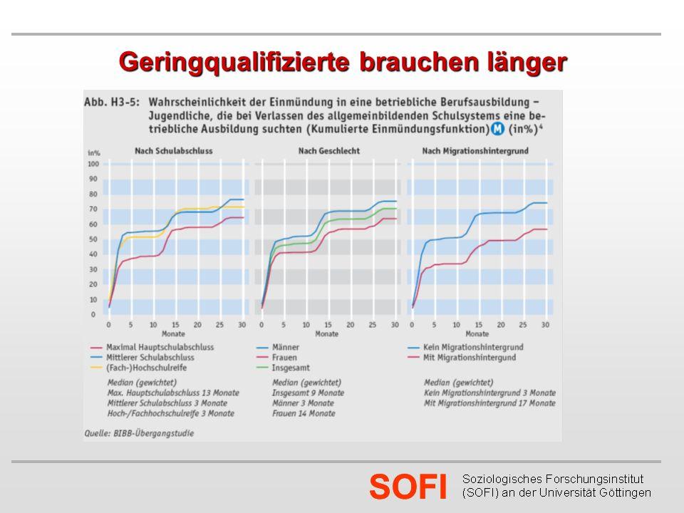 SOFI Geringqualifizierte brauchen länger