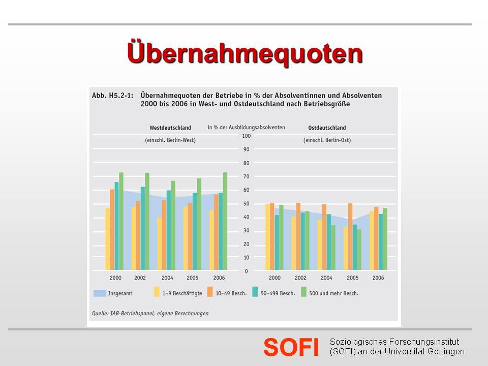SOFI Übernahmequoten