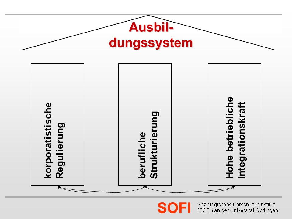 SOFI Korporatistische Regulierung?