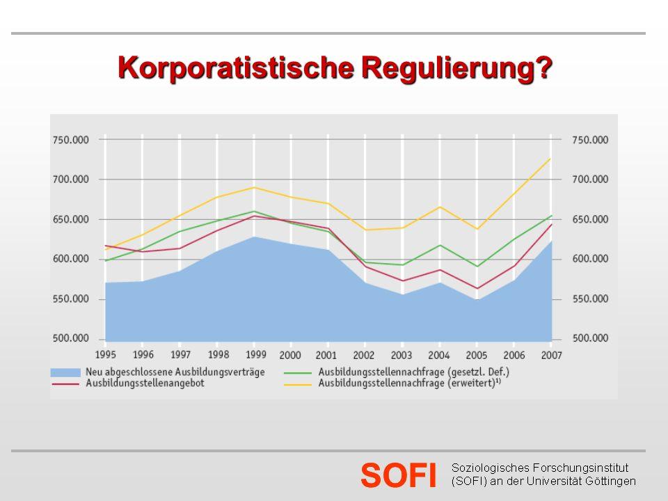 SOFI Korporatistische Regulierung