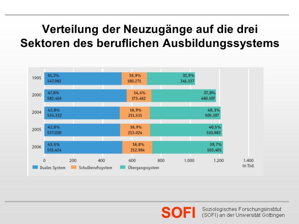 SOFI Verteilung der Neuzugänge auf die drei Sektoren des beruflichen Ausbildungssystems