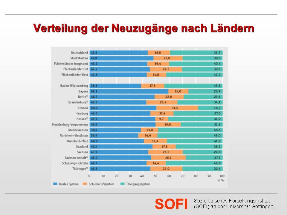 SOFI Verteilung der Neuzugänge nach Ländern