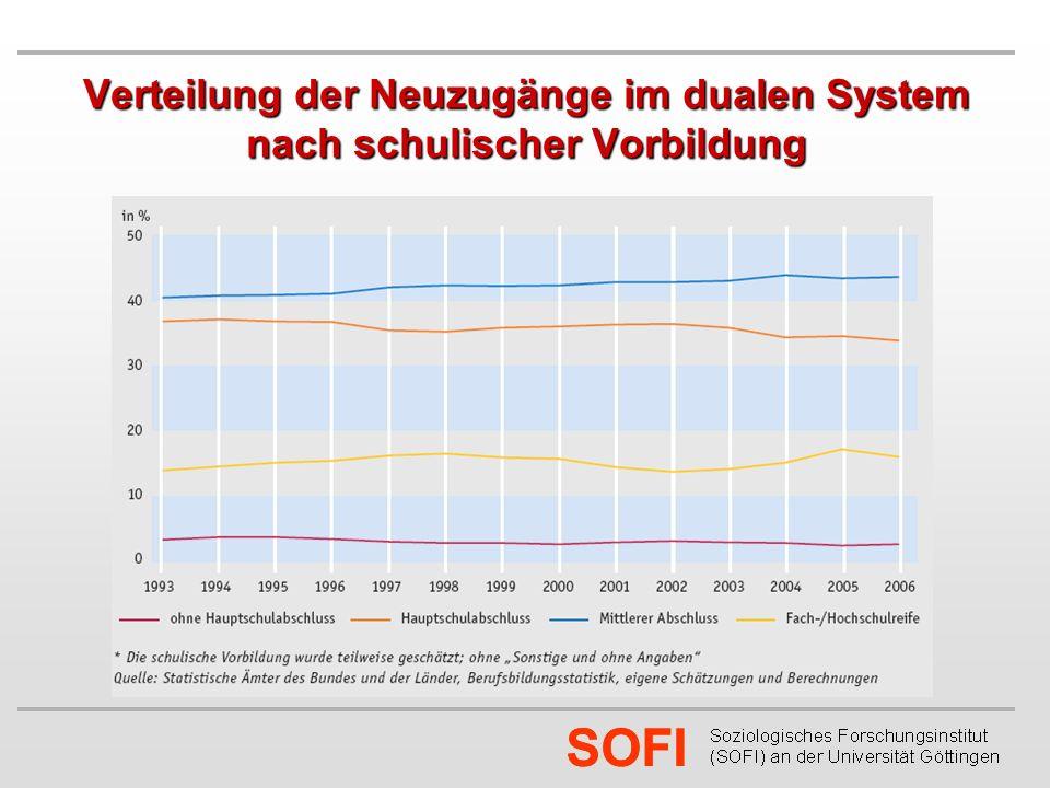 SOFI Die Übergangsproblematik als Problematik der Geringqualifizierten: Verteilung der Neuzugänge nach schulischer Vorbildung