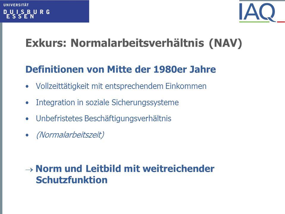 Exkurs: Normalarbeitsverhältnis (NAV) Definitionen von Mitte der 1980er Jahre Vollzeittätigkeit mit entsprechendem Einkommen Integration in soziale Si