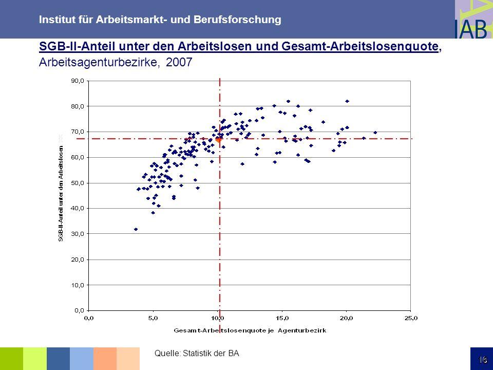Institut für Arbeitsmarkt- und Berufsforschung 16 SGB-II-Anteil unter den Arbeitslosen und Gesamt-Arbeitslosenquote, Arbeitsagenturbezirke, 2007 Quell