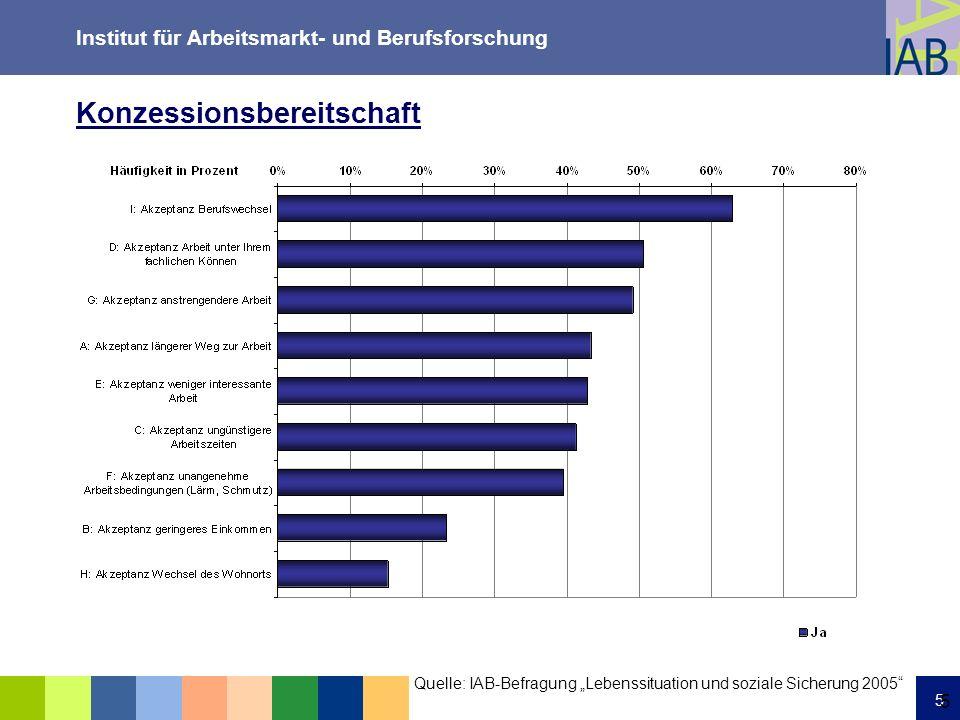 Institut für Arbeitsmarkt- und Berufsforschung 16 SGB-II-Anteil unter den Arbeitslosen und Gesamt-Arbeitslosenquote, Arbeitsagenturbezirke, 2007 Quelle: Statistik der BA