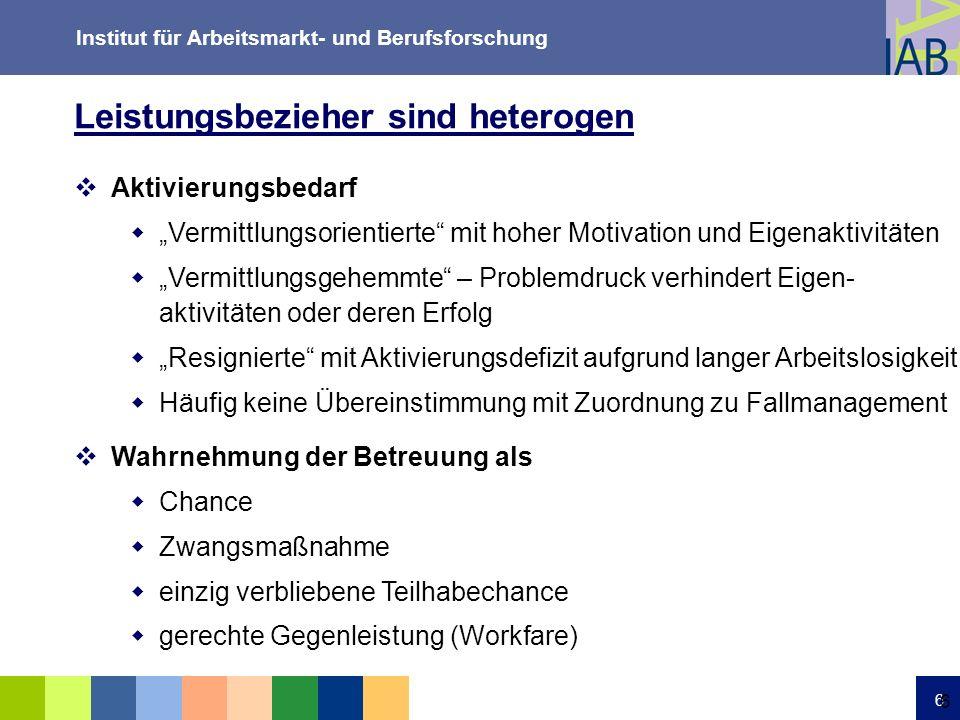Institut für Arbeitsmarkt- und Berufsforschung 6 6 Aktivierungsbedarf Vermittlungsorientierte mit hoher Motivation und Eigenaktivitäten Vermittlungsge