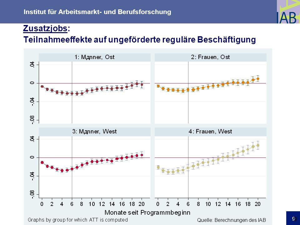 Institut für Arbeitsmarkt- und Berufsforschung 9 9 dd Zusatzjobs: Teilnahmeeffekte auf ungeförderte reguläre Beschäftigung Quelle: Berechnungen des IA