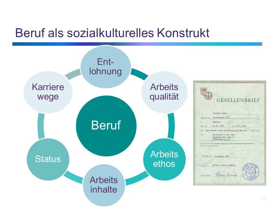 Beruf als sozialkulturelles Konstrukt 10 Beruf Ent- lohnung Arbeits qualität Arbeits ethos Arbeits inhalte Status Karriere wege