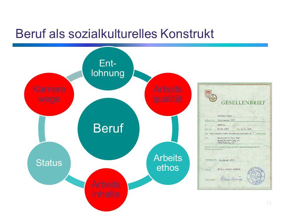 Beruf als sozialkulturelles Konstrukt 13 Beruf Ent- lohnung Arbeits qualität Arbeits ethos Arbeits inhalte Status Karriere wege
