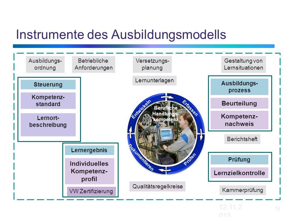 12.11.2013 18 Instrumente des Ausbildungsmodells Versetzungs- planung Kammerprüfung VW Zertifizierung Gestaltung von Lernsituationen Ausbildungs- ordn