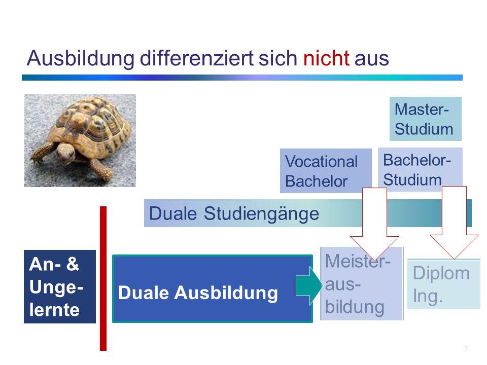 Ausbildung differenziert sich nicht aus 7 Duale Ausbildung Meister- aus- bildung Diplom Ing. Master- Studium Bachelor- Studium Vocational Bachelor Dua