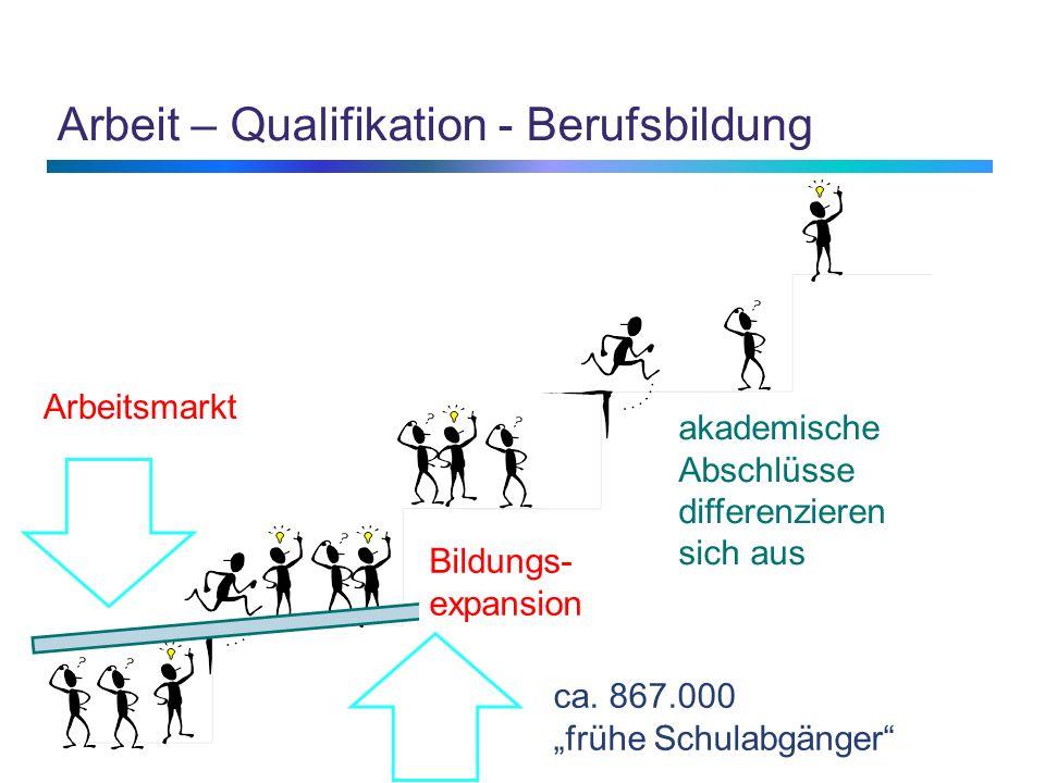 Arbeit – Qualifikation - Berufsbildung akademische Abschlüsse differenzieren sich aus Arbeitsmarkt Bildungs- expansion ca. 867.000 frühe Schulabgänger