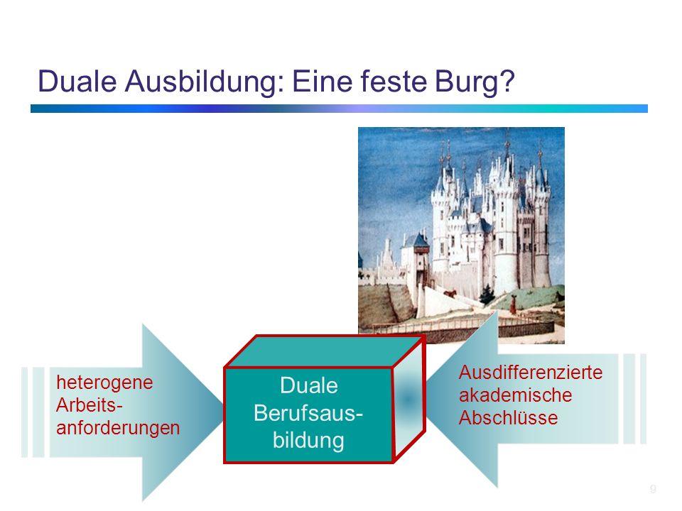 Duale Ausbildung: Eine feste Burg? 9 heterogene Arbeits- anforderungen Ausdifferenzierte akademische Abschlüsse Duale Berufsaus- bildung