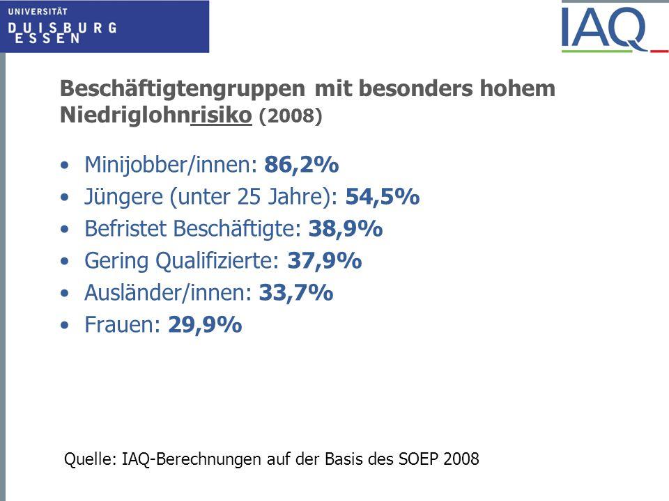 Beschäftigtengruppen mit besonders hohem Niedriglohnrisiko (2008) Minijobber/innen: 86,2% Jüngere (unter 25 Jahre): 54,5% Befristet Beschäftigte: 38,9