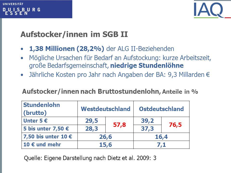 Aufstocker/innen im SGB II 1,38 Millionen (28,2%) der ALG II-Beziehenden Mögliche Ursachen für Bedarf an Aufstockung: kurze Arbeitszeit, große Bedarfs