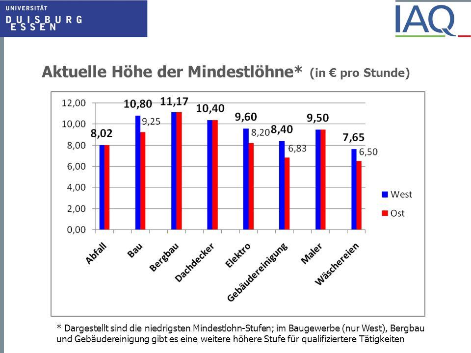 Aktuelle Höhe der Mindestlöhne* (in pro Stunde) * Dargestellt sind die niedrigsten Mindestlohn-Stufen; im Baugewerbe (nur West), Bergbau und Gebäudere