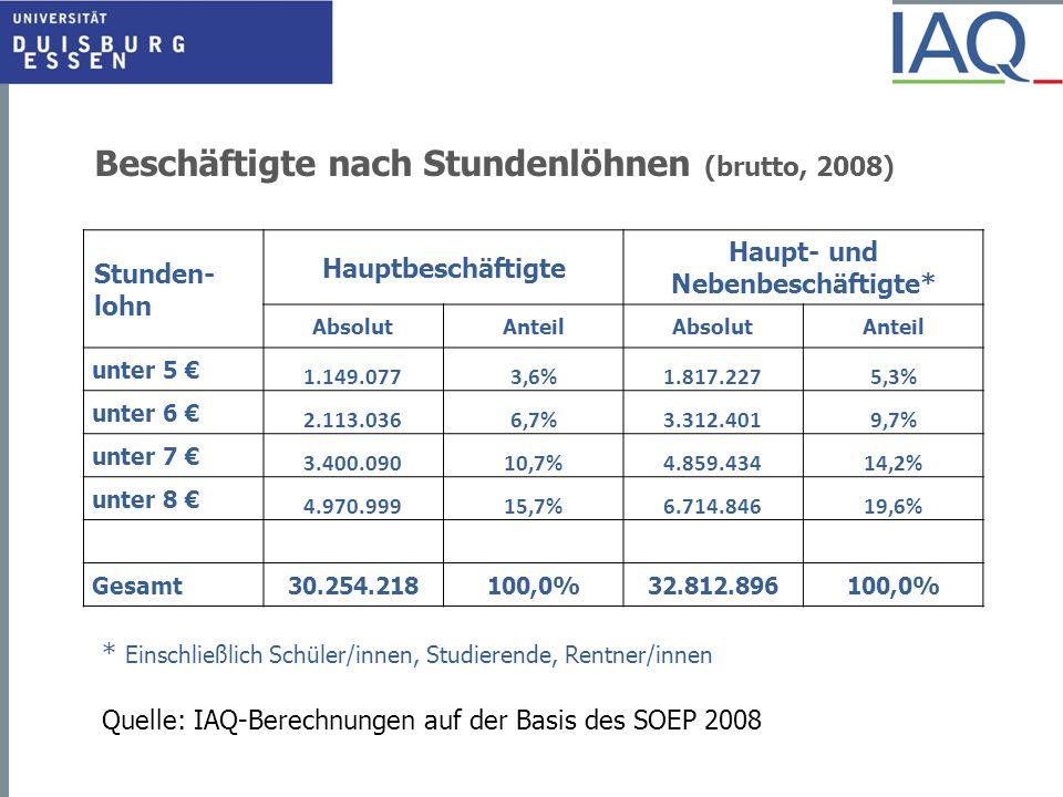 Beschäftigte nach Stundenlöhnen (brutto, 2008) Stunden- lohn Hauptbeschäftigte Haupt- und Nebenbeschäftigte* AbsolutAnteilAbsolutAnteil unter 5 1.149.