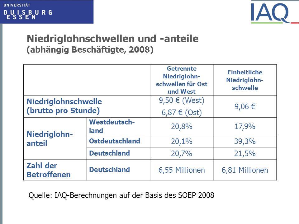 Niedriglohnschwellen und -anteile (abhängig Beschäftigte, 2008) Getrennte Niedriglohn- schwellen für Ost und West Einheitliche Niedriglohn- schwelle N