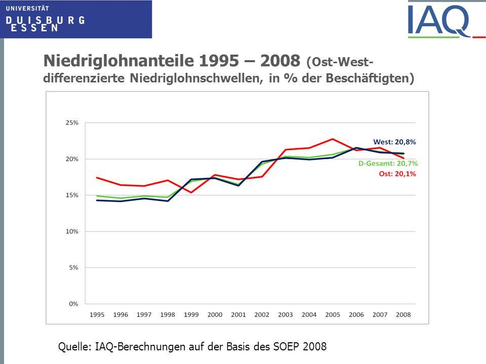 Niedriglohnanteile 1995 – 2008 (Ost-West- differenzierte Niedriglohnschwellen, in % der Beschäftigten) Quelle: IAQ-Berechnungen auf der Basis des SOEP