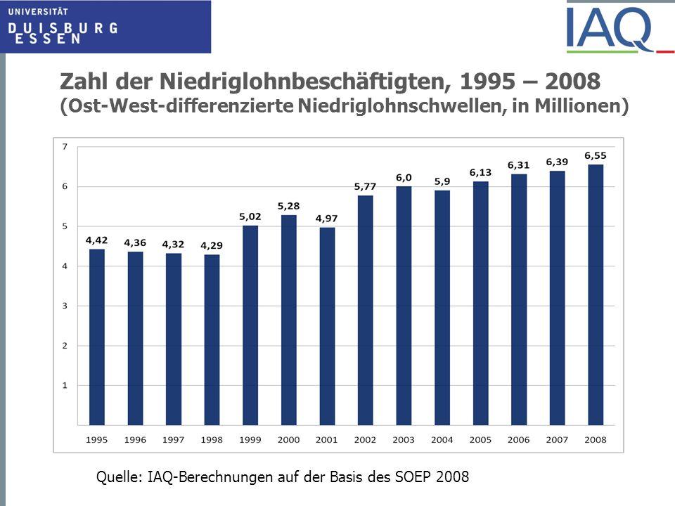 Zahl der Niedriglohnbeschäftigten, 1995 – 2008 (Ost-West-differenzierte Niedriglohnschwellen, in Millionen) Quelle: IAQ-Berechnungen auf der Basis des