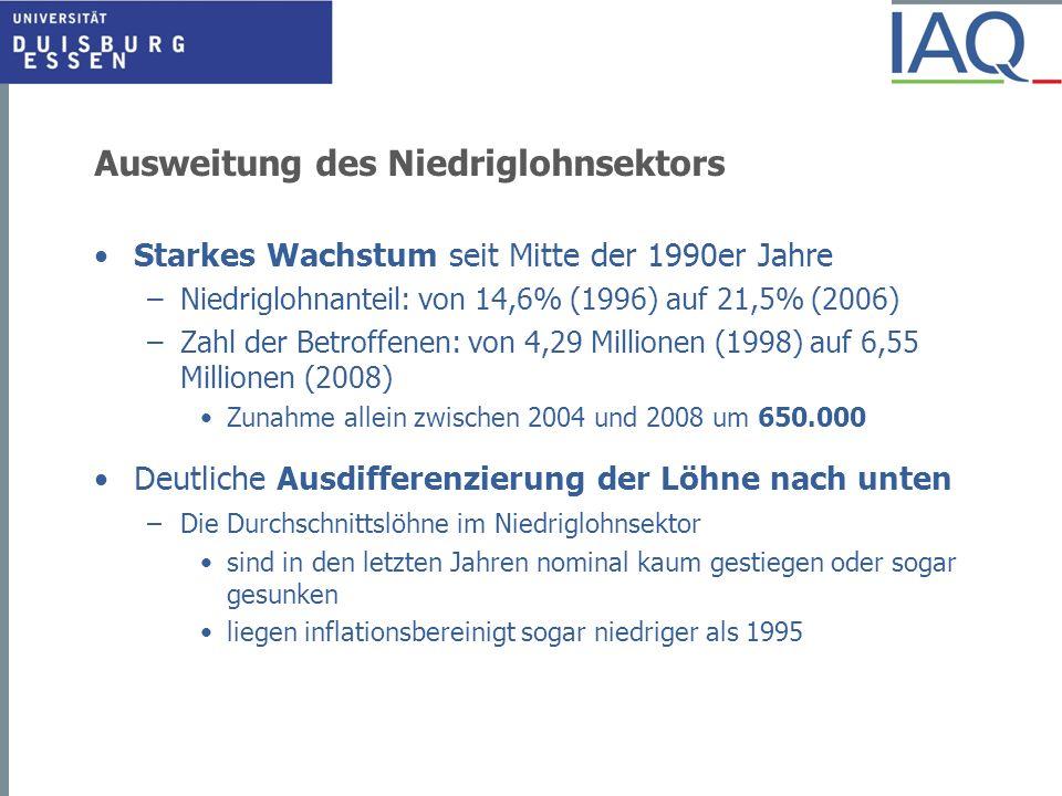 Ausweitung des Niedriglohnsektors Starkes Wachstum seit Mitte der 1990er Jahre –Niedriglohnanteil: von 14,6% (1996) auf 21,5% (2006) –Zahl der Betroff