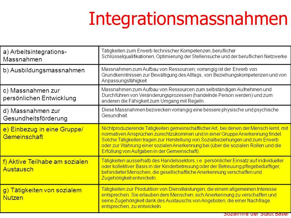 Sozialhilfe der Stadt Basel Integrationsmassnahmen a) Arbeitsintegrations- Massnahmen Tätigkeiten zum Erwerb technischer Kompetenzen, beruflicher Schl