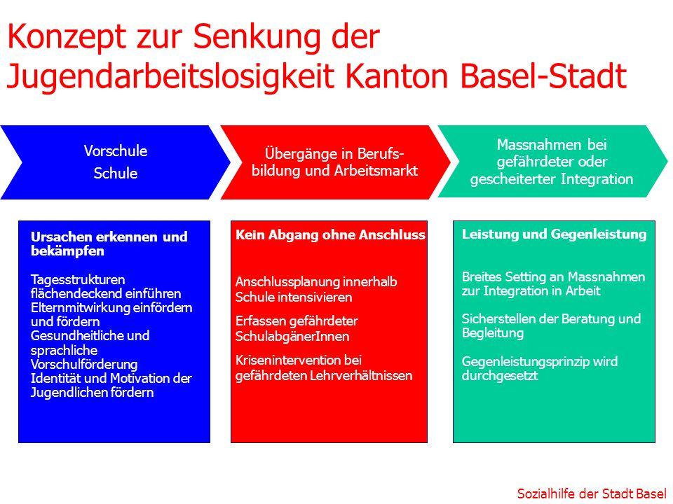 Sozialhilfe der Stadt Basel Kein Abgang ohne Anschluss Anschlussplanung innerhalb Schule intensivieren Erfassen gefährdeter SchulabgänerInnen Krisenin