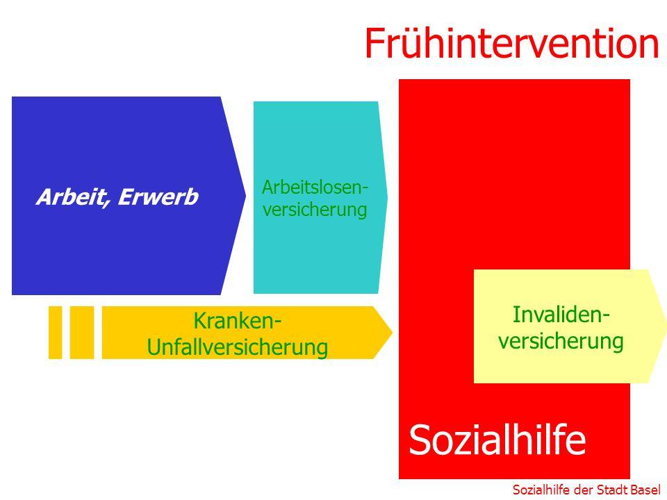 Sozialhilfe der Stadt Basel Sozialhilfe Frühintervention Kranken- Unfallversicherung Invaliden- versicherung Arbeitslosen- versicherung Arbeit, Erwerb