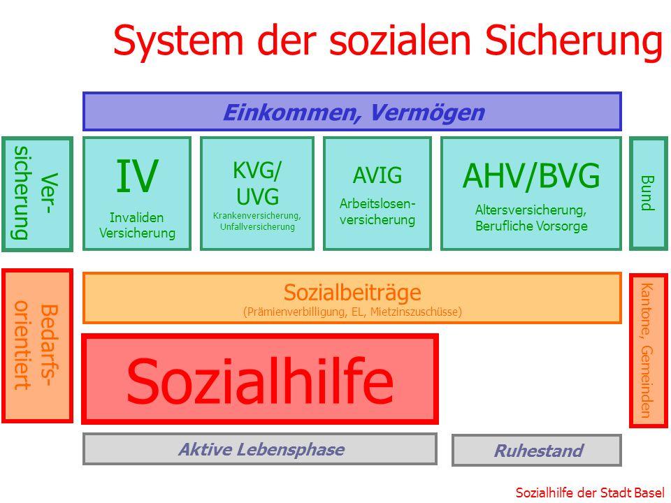 Sozialhilfe der Stadt Basel System der sozialen Sicherung Einkommen, Vermögen Sozialhilfe KVG/ UVG Krankenversicherung, Unfallversicherung Sozialbeitr