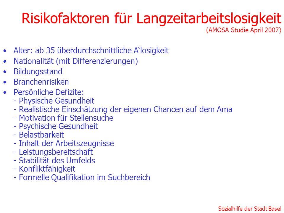 Sozialhilfe der Stadt Basel Risikofaktoren für Langzeitarbeitslosigkeit (AMOSA Studie April 2007) Alter: ab 35 überdurchschnittliche Alosigkeit Nation
