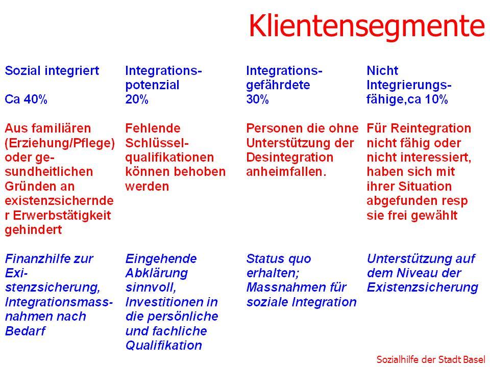 Sozialhilfe der Stadt Basel Klientensegmente