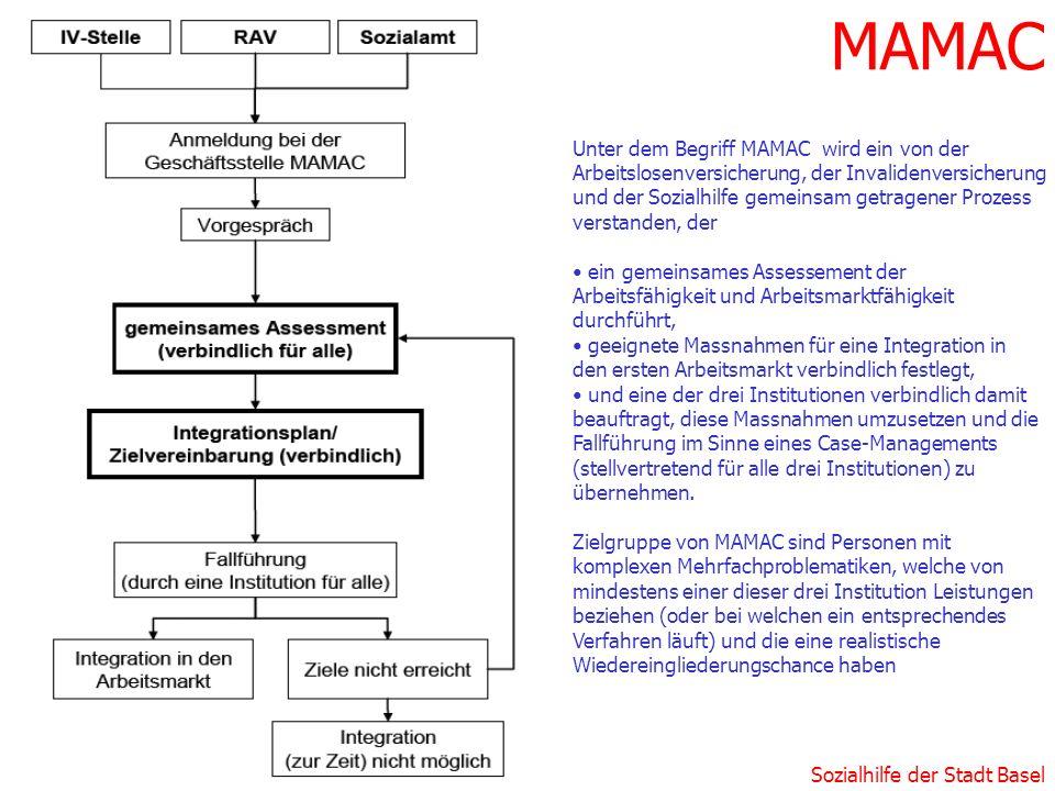 Sozialhilfe der Stadt Basel MAMAC Unter dem Begriff MAMAC wird ein von der Arbeitslosenversicherung, der Invalidenversicherung und der Sozialhilfe gem