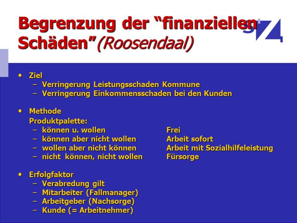 Begrenzung der finanziellen Schäden(Roosendaal) Ziel Ziel –Verringerung Leistungsschaden Kommune –Verringerung Einkommensschaden bei den Kunden Method