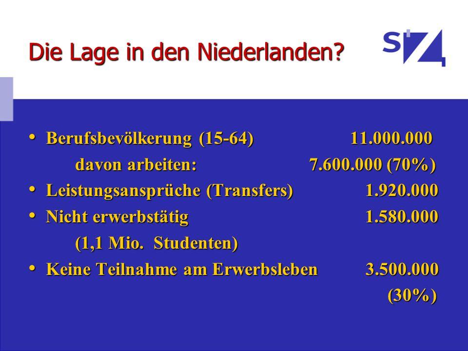 Die Lage in den Niederlanden? Berufsbevölkerung (15-64) 11.000.000 Berufsbevölkerung (15-64) 11.000.000 davon arbeiten:7.600.000 (70%) Leistungsansprü