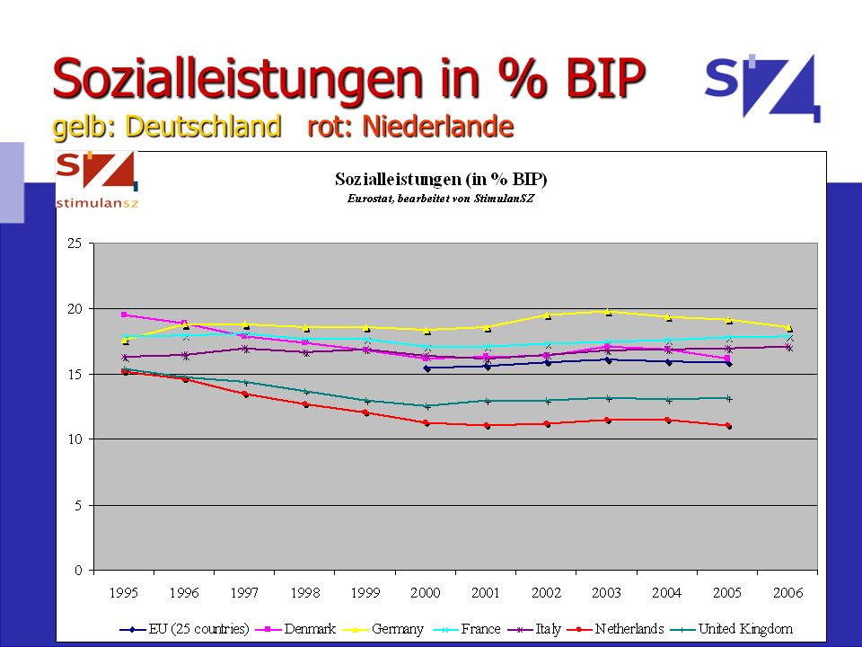 Sozialtransfers in NL Sozialtransfers in NL blau=Berufliche Arbeitsunfähigkeit (WAO, WIA) rot= Arbeitslosenversicherung (WW) gelb= Sozialhilfe (WWB)