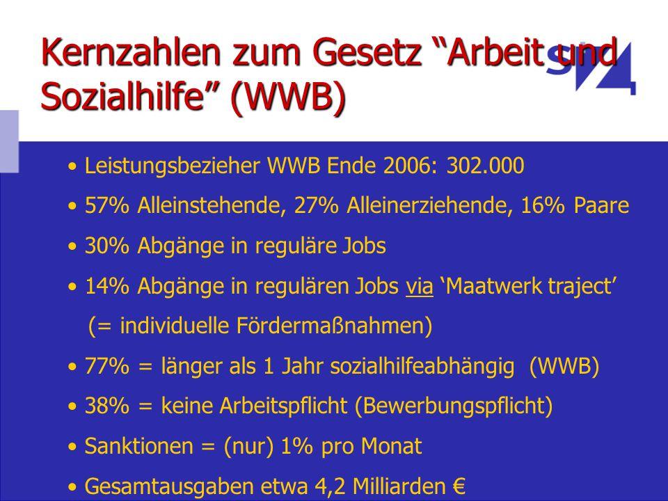 Kernzahlen zum Gesetz Arbeit und Sozialhilfe (WWB) Leistungsbezieher WWB Ende 2006: 302.000 57% Alleinstehende, 27% Alleinerziehende, 16% Paare 30% Ab