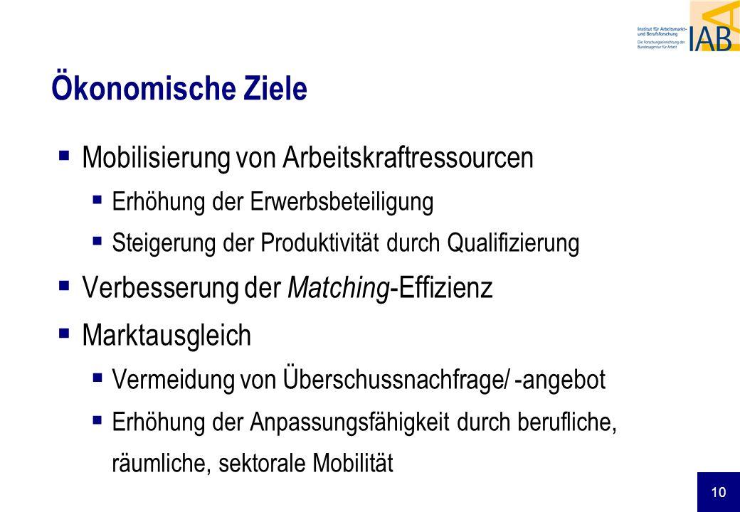 10 Ökonomische Ziele Mobilisierung von Arbeitskraftressourcen Erhöhung der Erwerbsbeteiligung Steigerung der Produktivität durch Qualifizierung Verbes